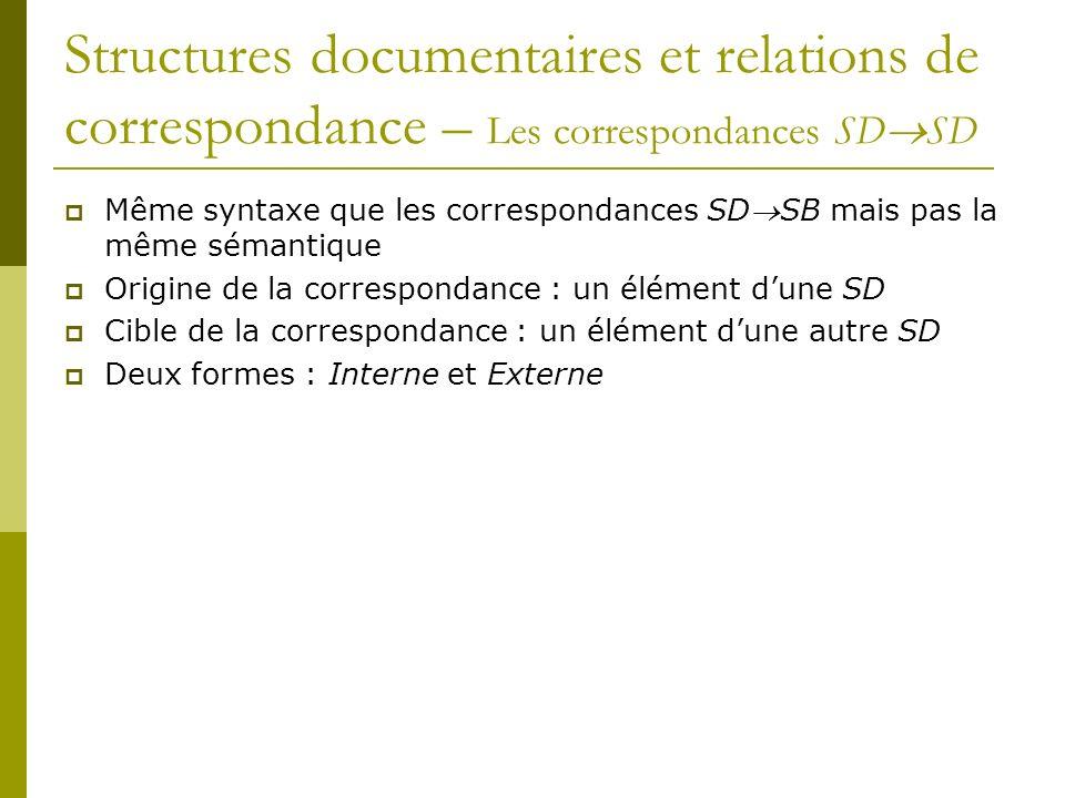 Structures documentaires et relations de correspondance – Les correspondances SD SD Même syntaxe que les correspondances SDSB mais pas la même sémantique Origine de la correspondance : un élément dune SD Cible de la correspondance : un élément dune autre SD Deux formes : Interne et Externe