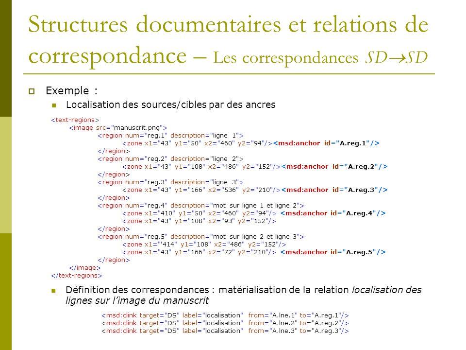 Structures documentaires et relations de correspondance – Les correspondances SD SD Exemple : Localisation des sources/cibles par des ancres Définitio