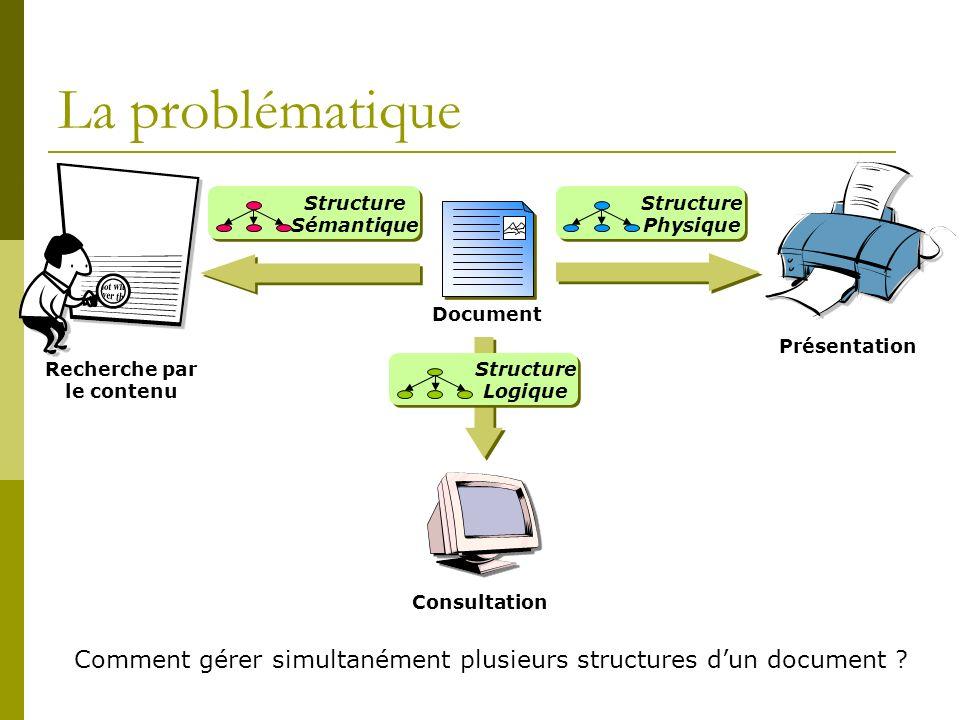 La problématique Document Présentation Recherche par le contenu Consultation Structure Physique Structure Logique Structure Sémantique Comment gérer simultanément plusieurs structures dun document ?