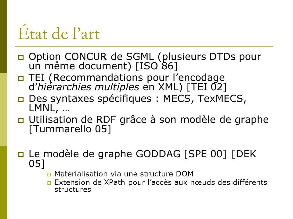 État de lart Option CONCUR de SGML (plusieurs DTDs pour un même document) [ISO 86] TEI (Recommandations pour lencodage dhiérarchies multiples en XML) [TEI 02] Des syntaxes spécifiques : MECS, TexMECS, LMNL, … Utilisation de RDF grâce à son modèle de graphe [Tummarello 05] Le modèle de graphe GODDAG [SPE 00] [DEK 05] Matérialisation via une structure DOM Extension de XPath pour laccès aux nœuds des différents structures