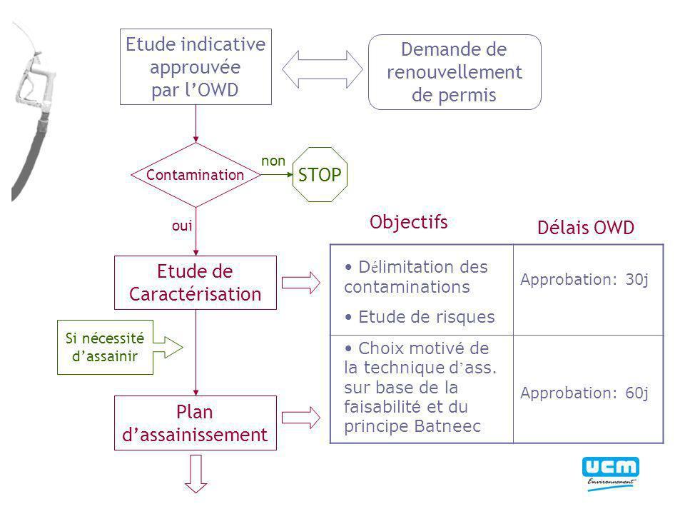 Etude indicative approuvée par lOWD Demande de renouvellement de permis STOP D é limitation des contaminations Etude de risques Approbation: 30j Choix motiv é de la technique d ass.