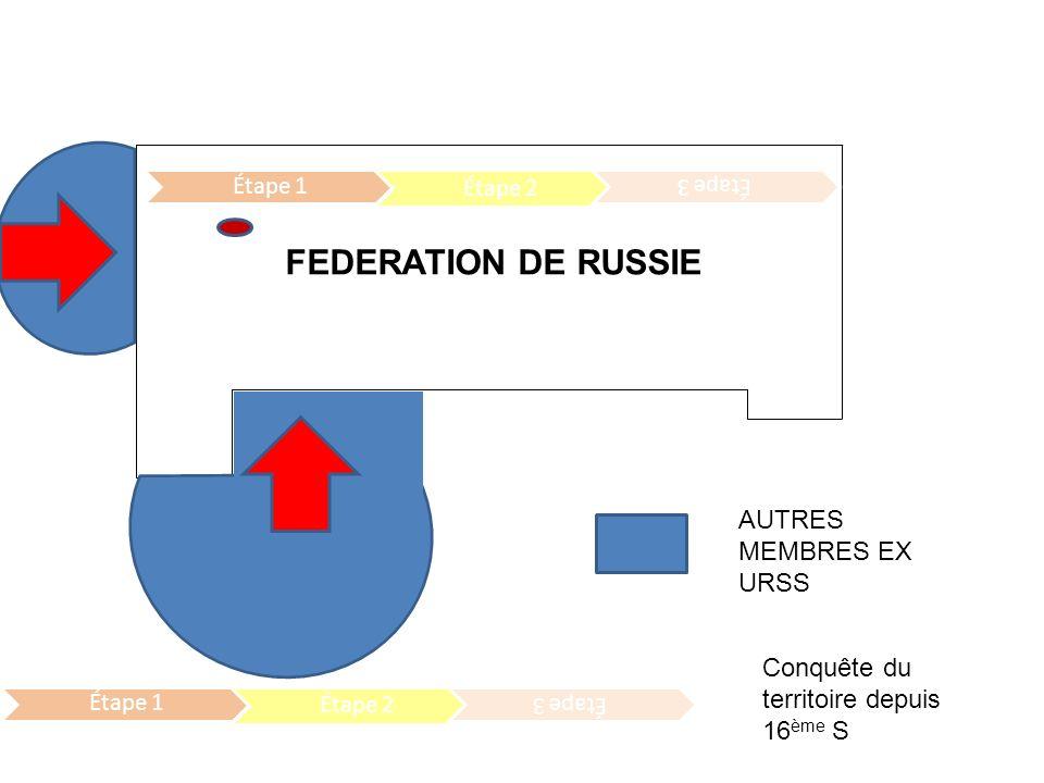 FEDERATION DE RUSSIE AUTRES MEMBRES EX URSS Étape 1 Étape 2 Étape 3 Étape 1 Étape 2 Étape 3 Conquête du territoire depuis 16 ème S