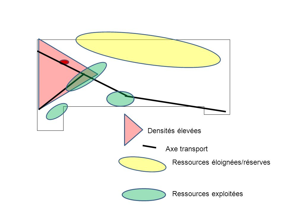 Densités élevées Axe transport Ressources éloignées/réserves Ressources exploitées