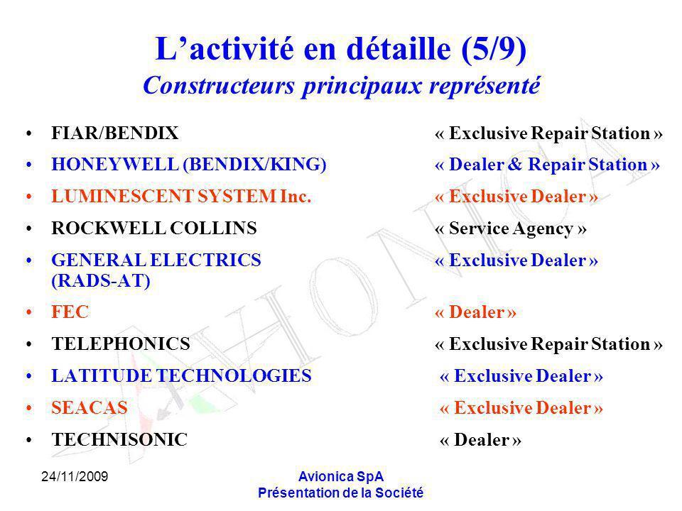 24/11/2009Avionica SpA Présentation de la Société Lactivité en détaille (5/9) Constructeurs principaux représenté FIAR/BENDIX« Exclusive Repair Station » HONEYWELL (BENDIX/KING)« Dealer & Repair Station » LUMINESCENT SYSTEM Inc.« Exclusive Dealer » ROCKWELL COLLINS« Service Agency » GENERAL ELECTRICS« Exclusive Dealer » (RADS-AT) FEC « Dealer » TELEPHONICS« Exclusive Repair Station » LATITUDE TECHNOLOGIES « Exclusive Dealer » SEACAS « Exclusive Dealer » TECHNISONIC « Dealer »