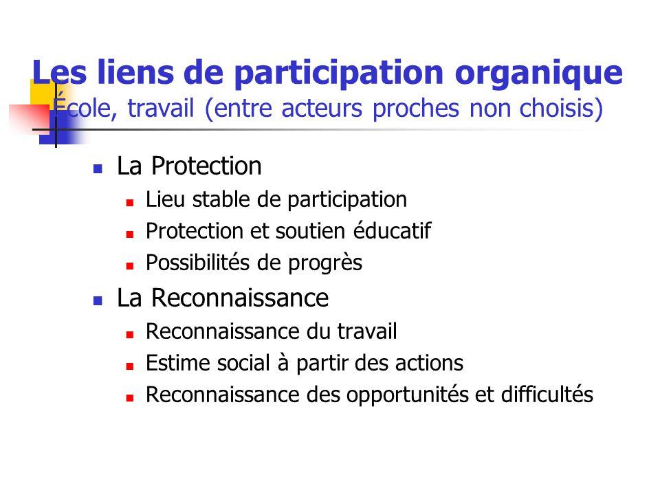 Les liens de participation organique École, travail (entre acteurs proches non choisis) La Protection Lieu stable de participation Protection et souti