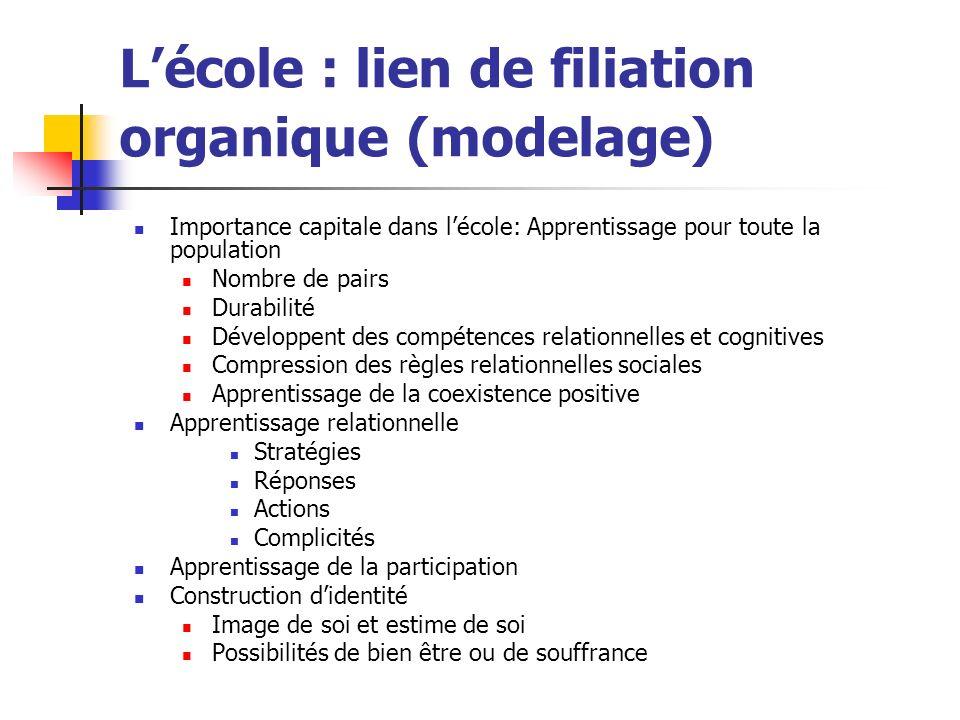 Lécole : lien de filiation organique (modelage) Importance capitale dans lécole: Apprentissage pour toute la population Nombre de pairs Durabilité Dév