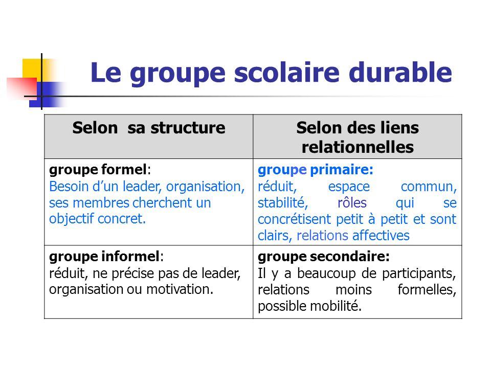 Le groupe scolaire durable Selon sa structureSelon des liens relationnelles groupe formel: Besoin dun leader, organisation, ses membres cherchent un o