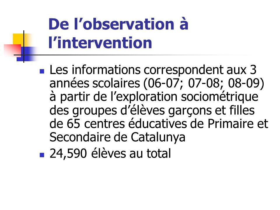 De lobservation à lintervention Les informations correspondent aux 3 années scolaires (06-07; 07-08; 08-09) à partir de lexploration sociométrique des groupes délèves garçons et filles de 65 centres éducatives de Primaire et Secondaire de Catalunya 24,590 élèves au total