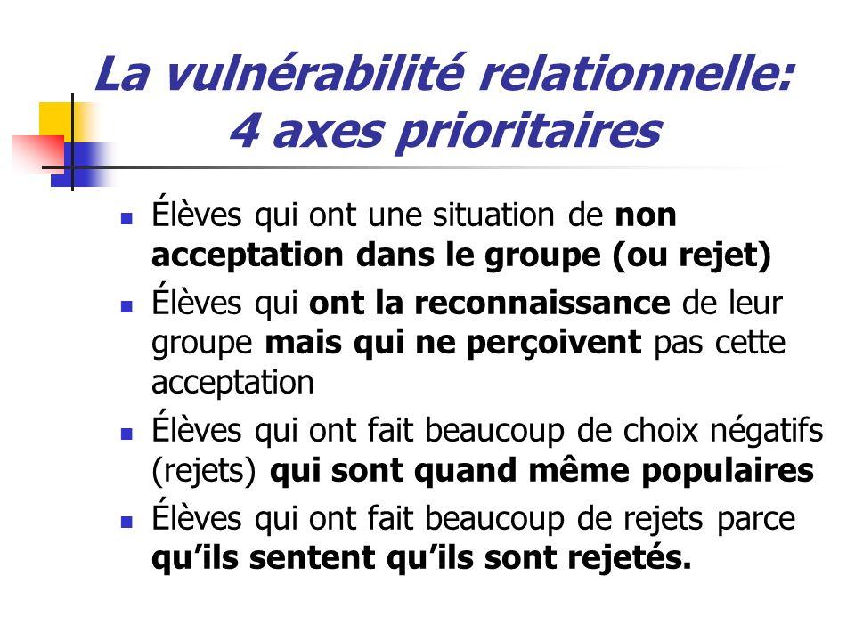 La vulnérabilité relationnelle: 4 axes prioritaires Élèves qui ont une situation de non acceptation dans le groupe (ou rejet) Élèves qui ont la reconn