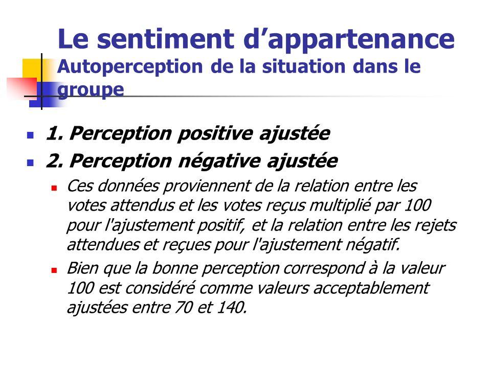 Le sentiment dappartenance Autoperception de la situation dans le groupe 1. Perception positive ajustée 2. Perception négative ajustée Ces données pro