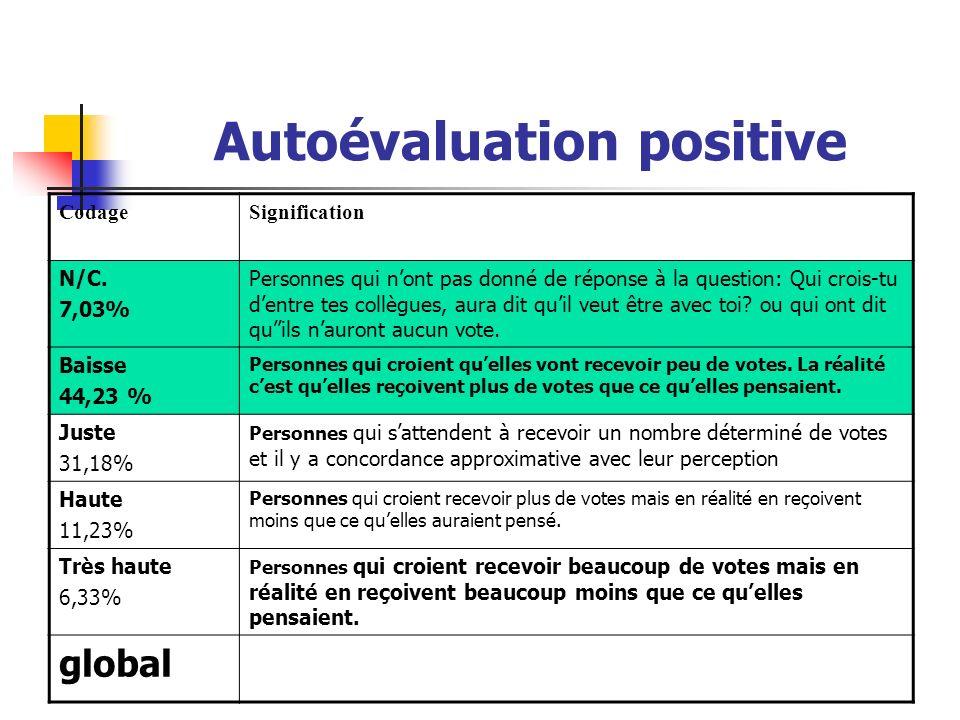 Autoévaluation positive CodageSignification N/C. 7,03% Personnes qui nont pas donné de réponse à la question: Qui crois-tu dentre tes collègues, aura