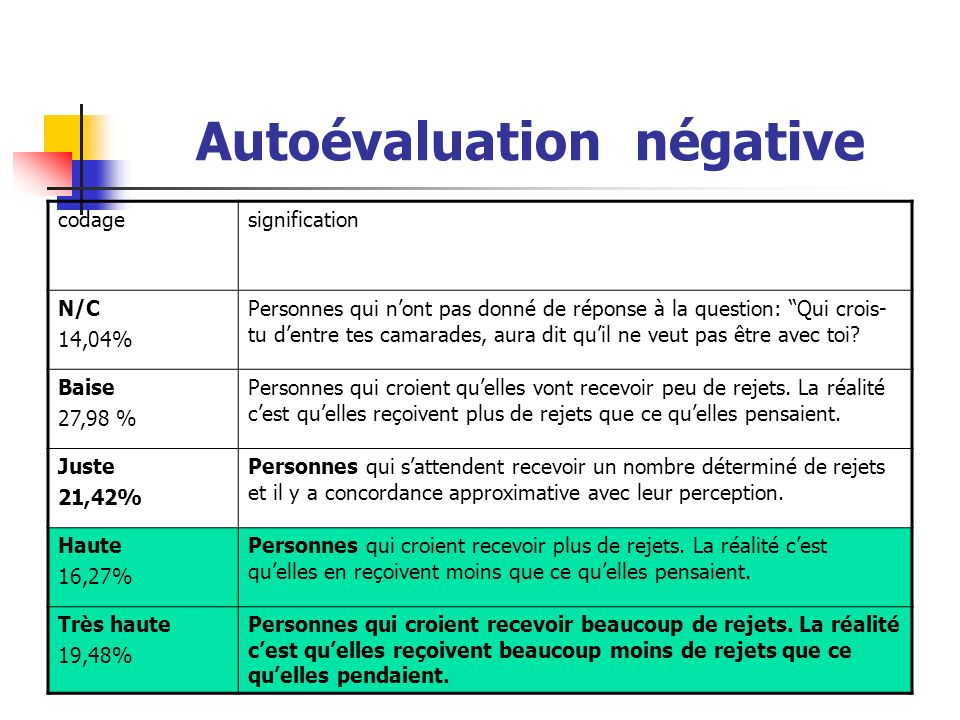 Autoévaluation négative codagesignification N/C 14,04% Personnes qui nont pas donné de réponse à la question: Qui crois- tu dentre tes camarades, aura dit quil ne veut pas être avec toi.