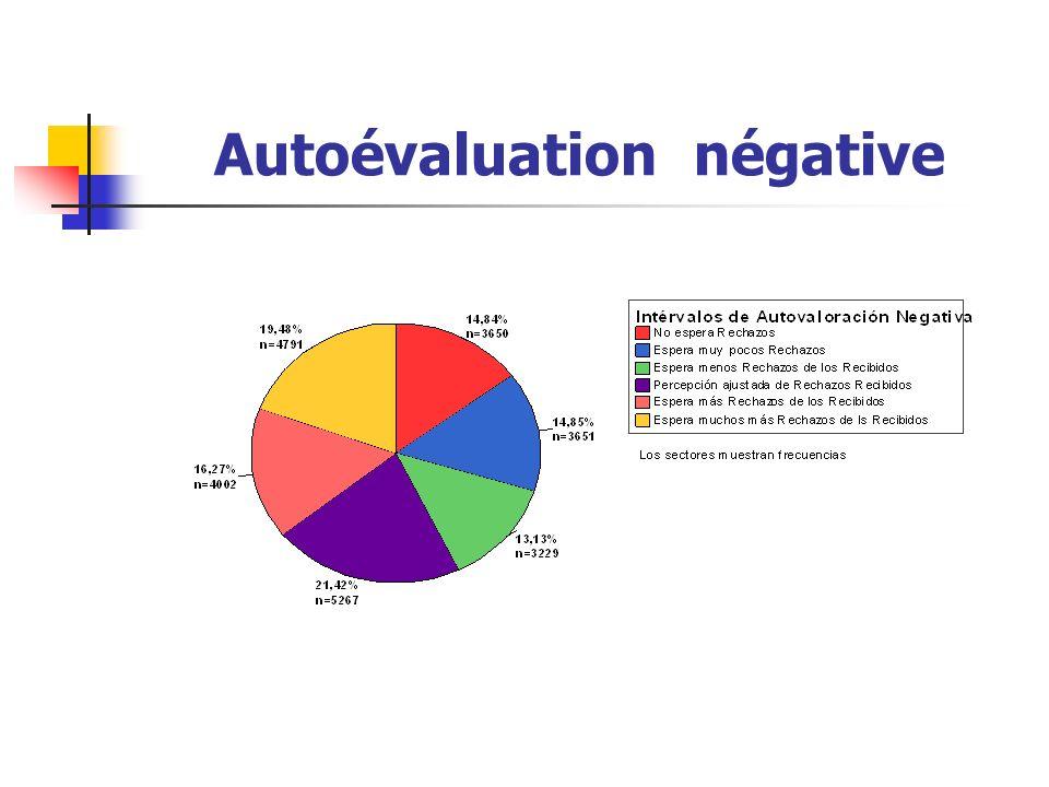 Autoévaluation négative