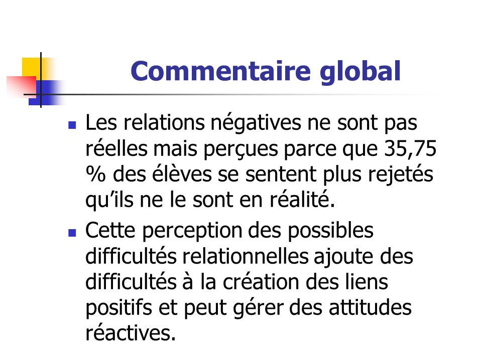 Commentaire global Les relations négatives ne sont pas réelles mais perçues parce que 35,75 % des élèves se sentent plus rejetés quils ne le sont en réalité.
