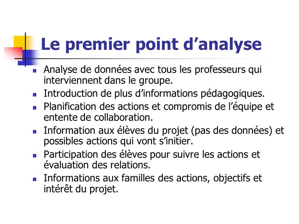 Le premier point danalyse Analyse de données avec tous les professeurs qui interviennent dans le groupe. Introduction de plus dinformations pédagogiqu