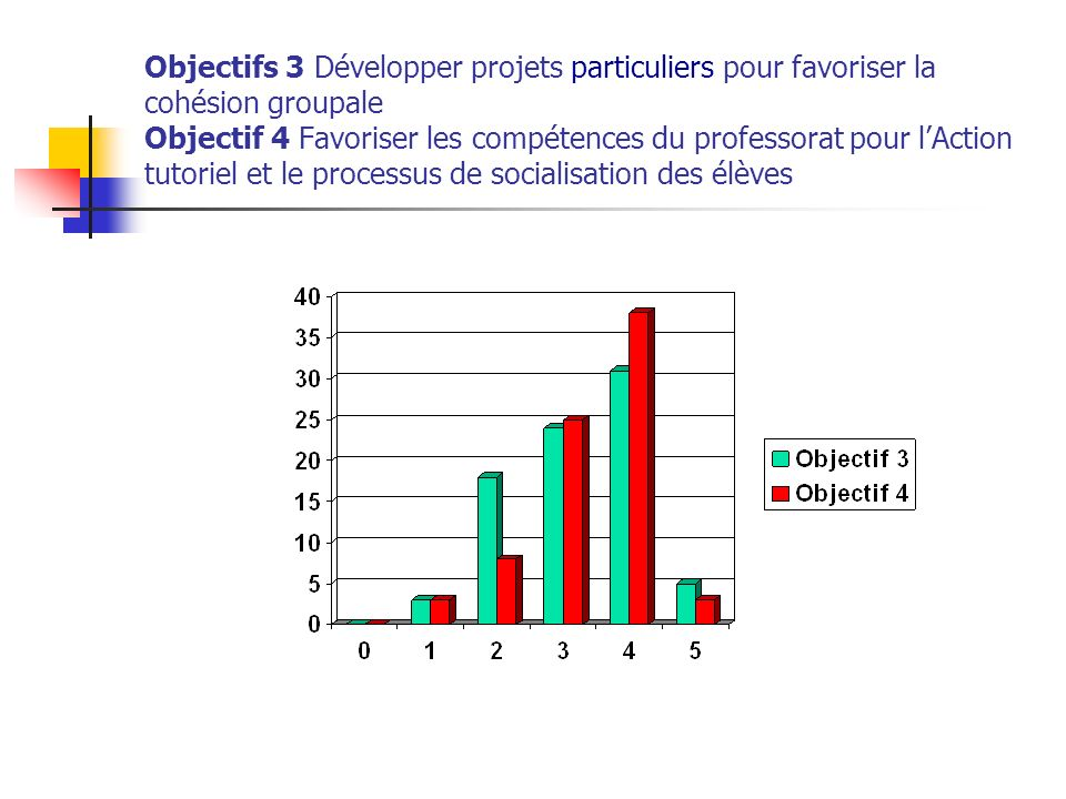 Objectifs 3 Développer projets particuliers pour favoriser la cohésion groupale Objectif 4 Favoriser les compétences du professorat pour lAction tutoriel et le processus de socialisation des élèves