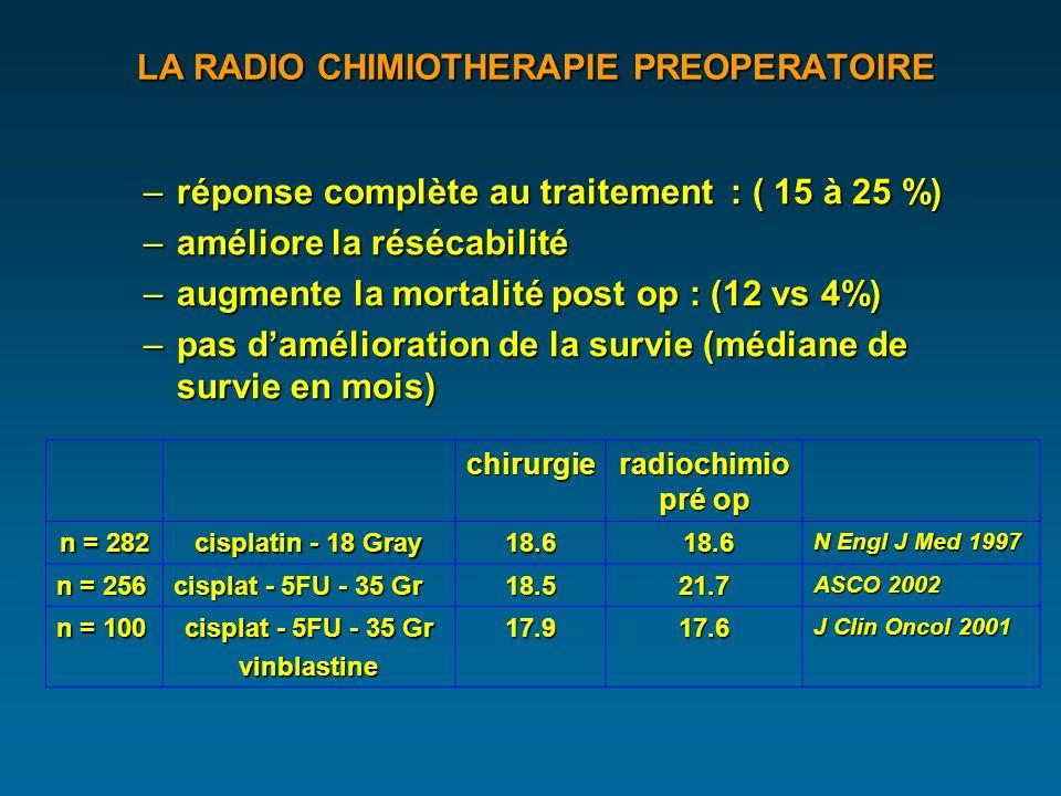 LA RADIO CHIMIOTHERAPIE PREOPERATOIRE LA RADIO CHIMIOTHERAPIE PREOPERATOIRE –réponse complète au traitement : ( 15 à 25 %) –améliore la résécabilité –augmente la mortalité post op : (12 vs 4%) –pas damélioration de la survie (médiane de survie en mois) chirurgie radiochimio pré op n = 282 cisplatin - 18 Gray 18.6 18.6 18.6 N Engl J Med 1997 n = 256 cisplat - 5FU - 35 Gr 18.521.7 ASCO 2002 n = 100 cisplat - 5FU - 35 Gr vinblastine17.917.6 J Clin Oncol 2001