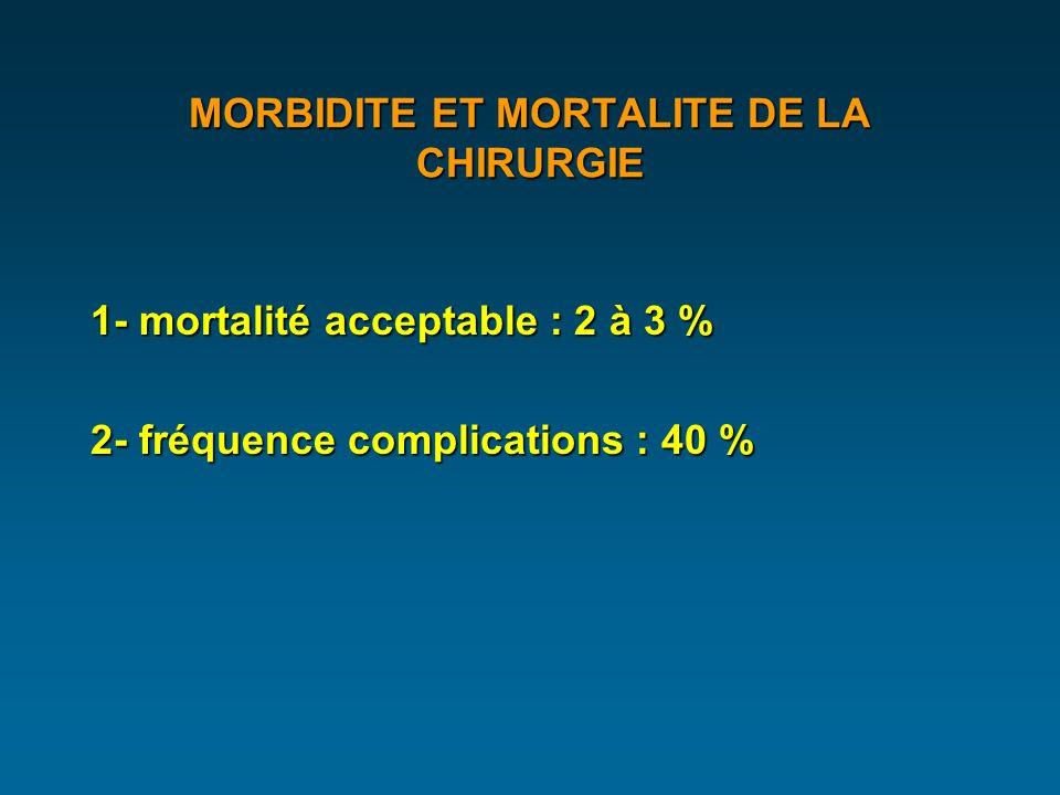 MORBIDITE ET MORTALITE DE LA CHIRURGIE 1- mortalité acceptable : 2 à 3 % 2- fréquence complications : 40 %