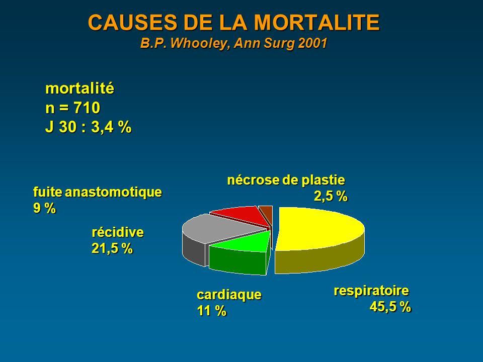 CAUSES DE LA MORTALITE B.P.