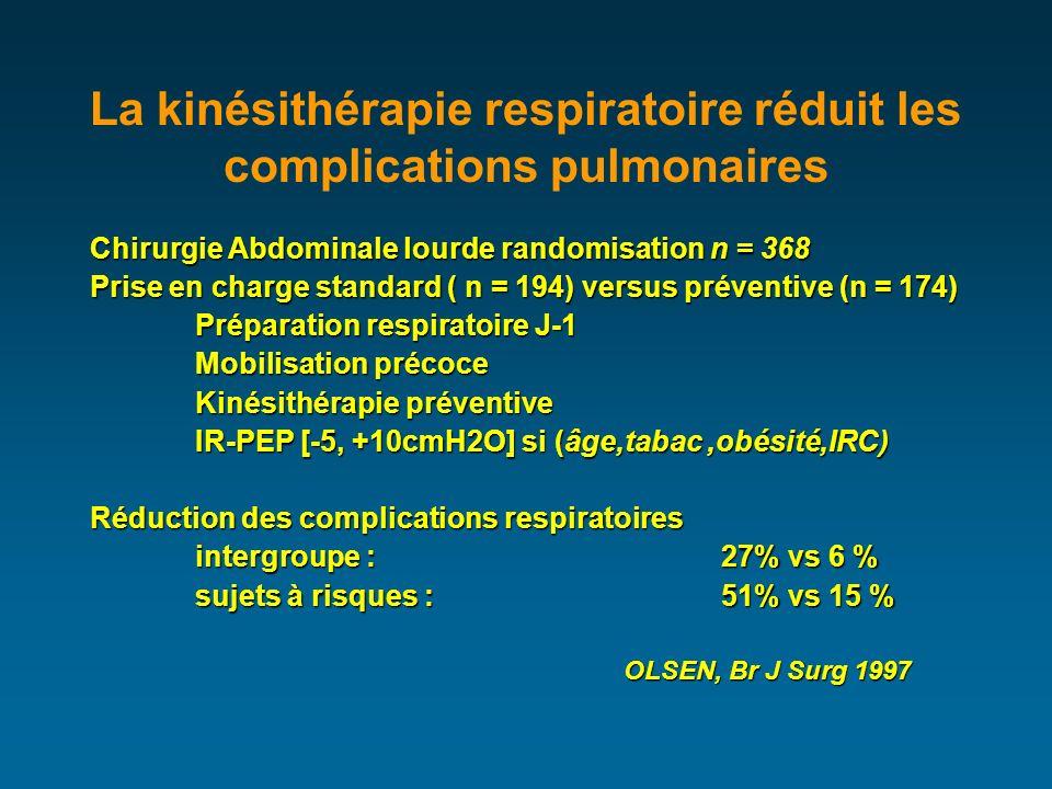 La kinésithérapie respiratoire réduit les complications pulmonaires Chirurgie Abdominale lourde randomisation n = 368 Prise en charge standard ( n = 194) versus préventive (n = 174) Préparation respiratoire J-1 Mobilisation précoce Kinésithérapie préventive IR-PEP [-5, +10cmH2O] si (âge,tabac,obésité,IRC) Réduction des complications respiratoires intergroupe : 27% vs 6 % sujets à risques :51% vs 15 % OLSEN, Br J Surg 1997 OLSEN, Br J Surg 1997