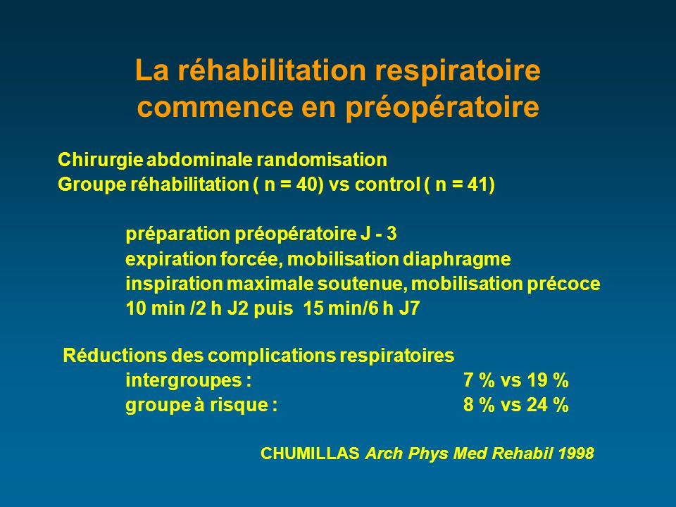 La réhabilitation respiratoire commence en préopératoire Chirurgie abdominale randomisation Groupe réhabilitation ( n = 40) vs control ( n = 41) préparation préopératoire J - 3 expiration forcée, mobilisation diaphragme inspiration maximale soutenue, mobilisation précoce 10 min /2 h J2 puis 15 min/6 h J7 Réductions des complications respiratoires intergroupes :7 % vs 19 % groupe à risque : 8 % vs 24 % CHUMILLAS Arch Phys Med Rehabil 1998