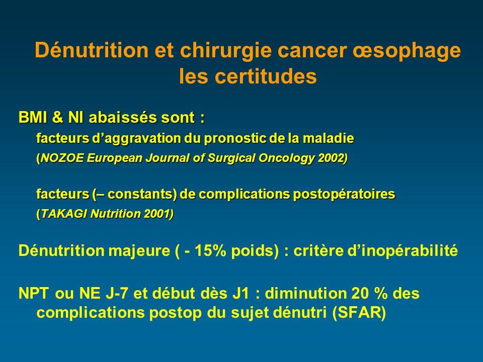 Dénutrition et chirurgie cancer œsophage les certitudes BMI & NI abaissés sont : facteurs daggravation du pronostic de la maladie (NOZOE European Journal of Surgical Oncology 2002) facteurs (– constants) de complications postopératoires (TAKAGI Nutrition 2001) Dénutrition majeure ( - 15% poids) : critère dinopérabilité NPT ou NE J-7 et début dès J1 : diminution 20 % des complications postop du sujet dénutri (SFAR)