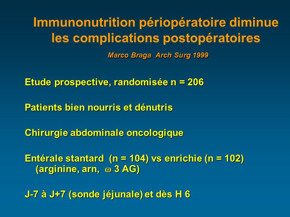 Marco Braga Arch Surg 1999 Immunonutrition périopératoire diminue les complications postopératoires Marco Braga Arch Surg 1999 Etude prospective, randomisée n = 206 Patients bien nourris et dénutris Chirurgie abdominale oncologique Entérale stantard (n = 104) vs enrichie (n = 102) (arginine, arn, 3 AG) J-7 à J+7 (sonde jéjunale) et dès H 6
