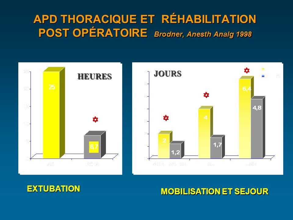 APD THORACIQUE ET RÉHABILITATION POST OPÉRATOIRE Brodner, Anesth Analg 1998 p<0,05 EXTUBATION MOBILISATION ET SEJOUR JOURS HEURES
