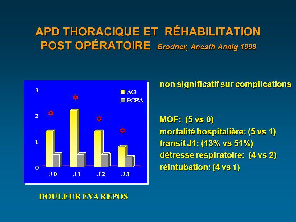 APD THORACIQUE ET RÉHABILITATION POST OPÉRATOIRE Brodner, Anesth Analg 1998 DOULEUR EVA REPOS non significatif sur complications MOF: (5 vs 0) mortalité hospitalière: (5 vs 1) transit J1: (13% vs 51%) détresse respiratoire: (4 vs 2) réintubation: (4 vs 1)