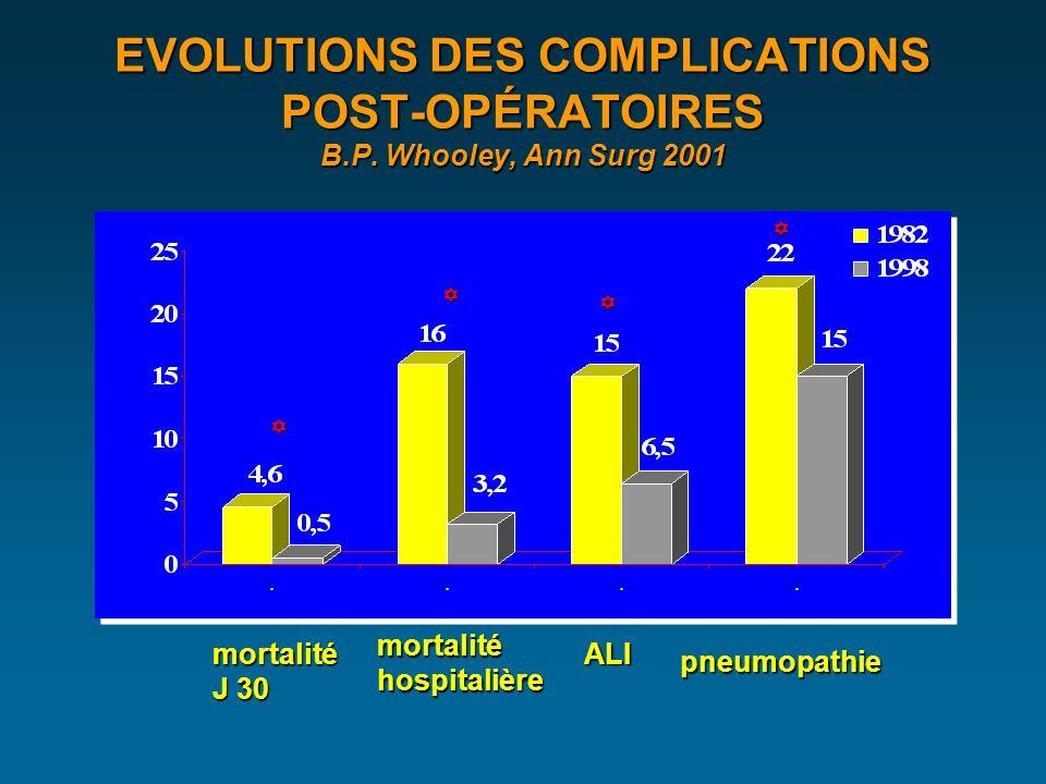 EVOLUTIONS DES COMPLICATIONS POST-OPÉRATOIRES B.P.