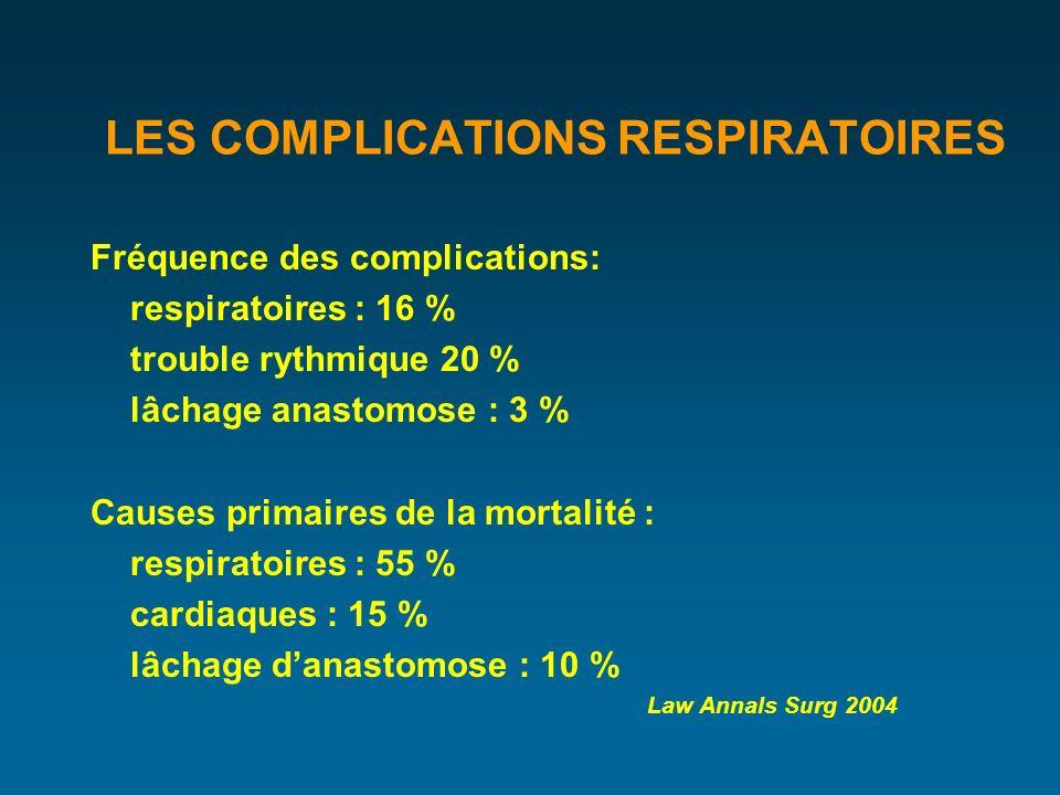 LES COMPLICATIONS RESPIRATOIRES Fréquence des complications: respiratoires : 16 % trouble rythmique 20 % lâchage anastomose : 3 % Causes primaires de la mortalité : respiratoires : 55 % cardiaques : 15 % lâchage danastomose : 10 % Law Annals Surg 2004