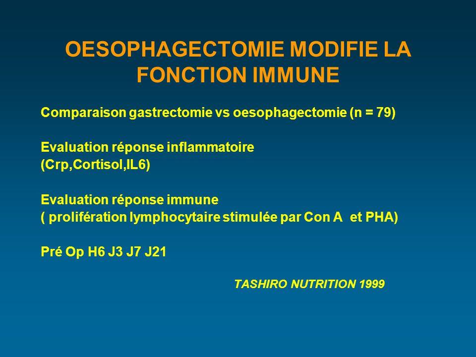 OESOPHAGECTOMIE MODIFIE LA FONCTION IMMUNE Comparaison gastrectomie vs oesophagectomie (n = 79) Evaluation réponse inflammatoire (Crp,Cortisol,IL6) Evaluation réponse immune ( prolifération lymphocytaire stimulée par Con A et PHA) Pré Op H6 J3 J7 J21 TASHIRO NUTRITION 1999
