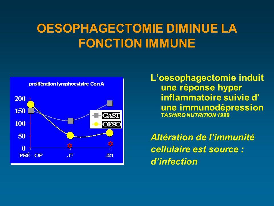 OESOPHAGECTOMIE DIMINUE LA FONCTION IMMUNE Loesophagectomie induit une réponse hyper inflammatoire suivie d une immunodépression TASHIRO NUTRITION 1999 Altération de limmunité cellulaire est source : dinfection