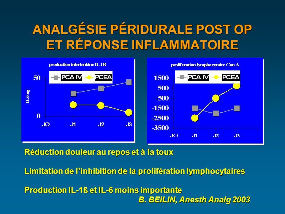 ANALGÉSIE PÉRIDURALE POST OP ET RÉPONSE INFLAMMATOIRE Réduction douleur au repos et à la toux Limitation de linhibition de la prolifération lymphocytaires Production IL-1ß et IL-6 moins importante B.