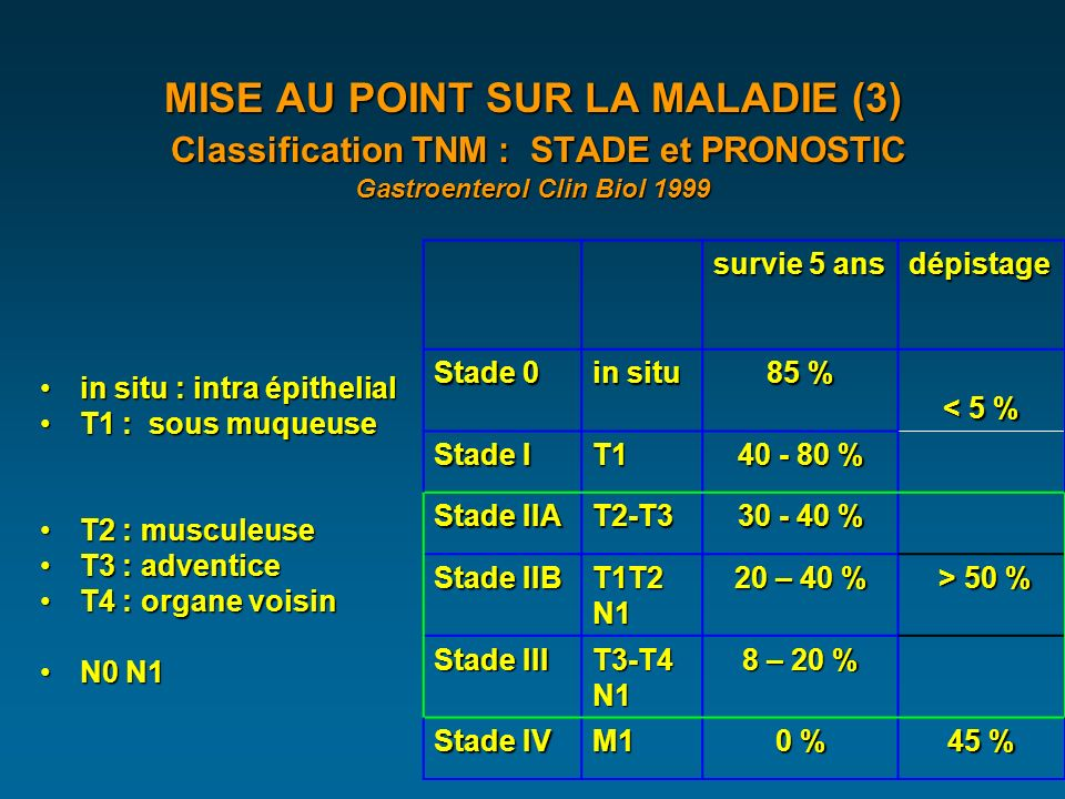 MISE AU POINT SUR LA MALADIE (3) Classification TNM : STADE et PRONOSTIC Gastroenterol Clin Biol 1999 in situ : intra épithelialin situ : intra épithelial T1 : sous muqueuseT1 : sous muqueuse T2 : musculeuseT2 : musculeuse T3 : adventiceT3 : adventice T4 : organe voisinT4 : organe voisin N0 N1N0 N1 survie 5 ans dépistage Stade 0 in situ 85 % < 5 % < 5 % Stade I T1 40 - 80 % Stade IIA T2-T3 30 - 40 % Stade IIB T1T2 N1 20 – 40 % > 50 % > 50 % Stade III T3-T4 N1 8 – 20 % Stade IV M1 0 % 45 %