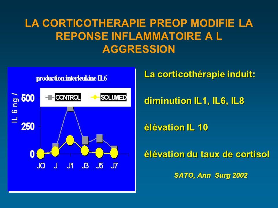 LA CORTICOTHERAPIE PREOP MODIFIE LA REPONSE INFLAMMATOIRE A L AGGRESSION La corticothérapie induit: diminution IL1, IL6, IL8 élévation IL 10 élévation du taux de cortisol SATO, Ann Surg 2002 SATO, Ann Surg 2002