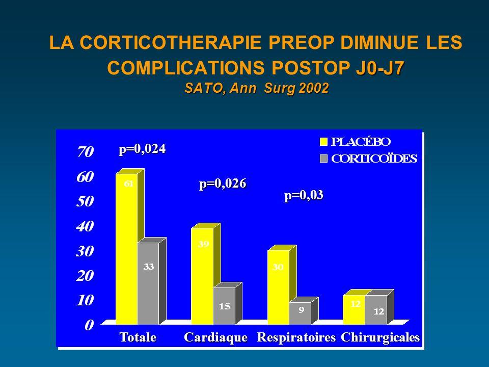 J0-J7 SATO, Ann Surg 2002 LA CORTICOTHERAPIE PREOP DIMINUE LES COMPLICATIONS POSTOP J0-J7 SATO, Ann Surg 2002 RespiratoiresChirurgicales Cardiaque Totale p=0,03 p=0,026 p=0,024