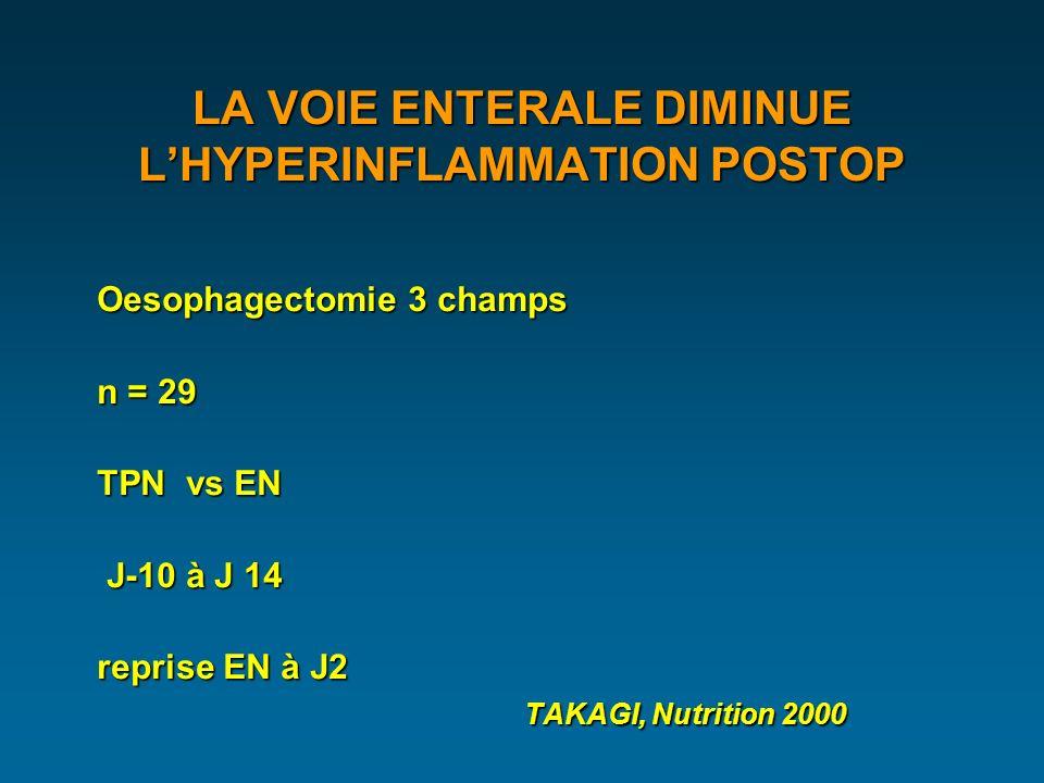LA VOIE ENTERALE DIMINUE LHYPERINFLAMMATION POSTOP Oesophagectomie 3 champs n = 29 TPN vs EN J-10 à J 14 J-10 à J 14 reprise EN à J2 TAKAGI, Nutrition 2000 TAKAGI, Nutrition 2000
