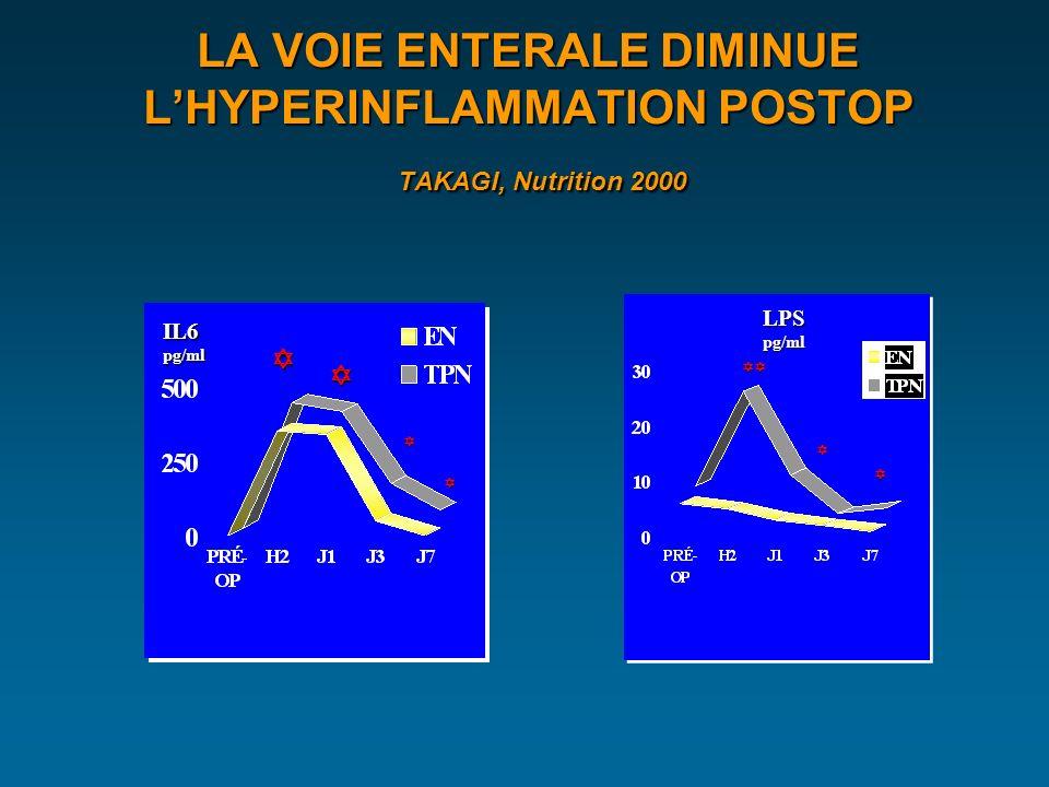LA VOIE ENTERALE DIMINUE LHYPERINFLAMMATION POSTOP TAKAGI, Nutrition 2000 IL6pg/ml LPSpg/ml
