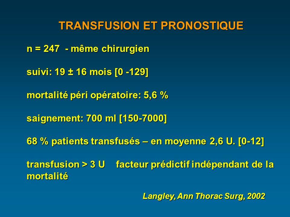 TRANSFUSION ET PRONOSTIQUE n = 247 - même chirurgien suivi: 19 ± 16 mois [0 -129] mortalité péri opératoire: 5,6 % saignement: 700 ml [150-7000] 68 % patients transfusés – en moyenne 2,6 U.