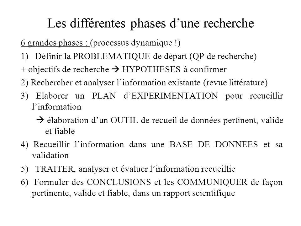Concepts de population et déchantillon Léchantillon les observations et les mesures sont généralement effectuées sur un ensemble limité de sujets : un échantillon de la population de référence.