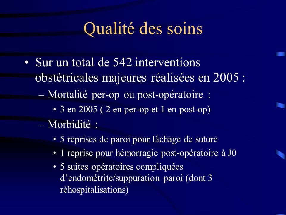 Qualité des soins Sur un total de 542 interventions obstétricales majeures réalisées en 2005 : –Mortalité per-op ou post-opératoire : 3 en 2005 ( 2 en per-op et 1 en post-op) –Morbidité : 5 reprises de paroi pour lâchage de suture 1 reprise pour hémorragie post-opératoire à J0 5 suites opératoires compliquées dendométrite/suppuration paroi (dont 3 réhospitalisations)