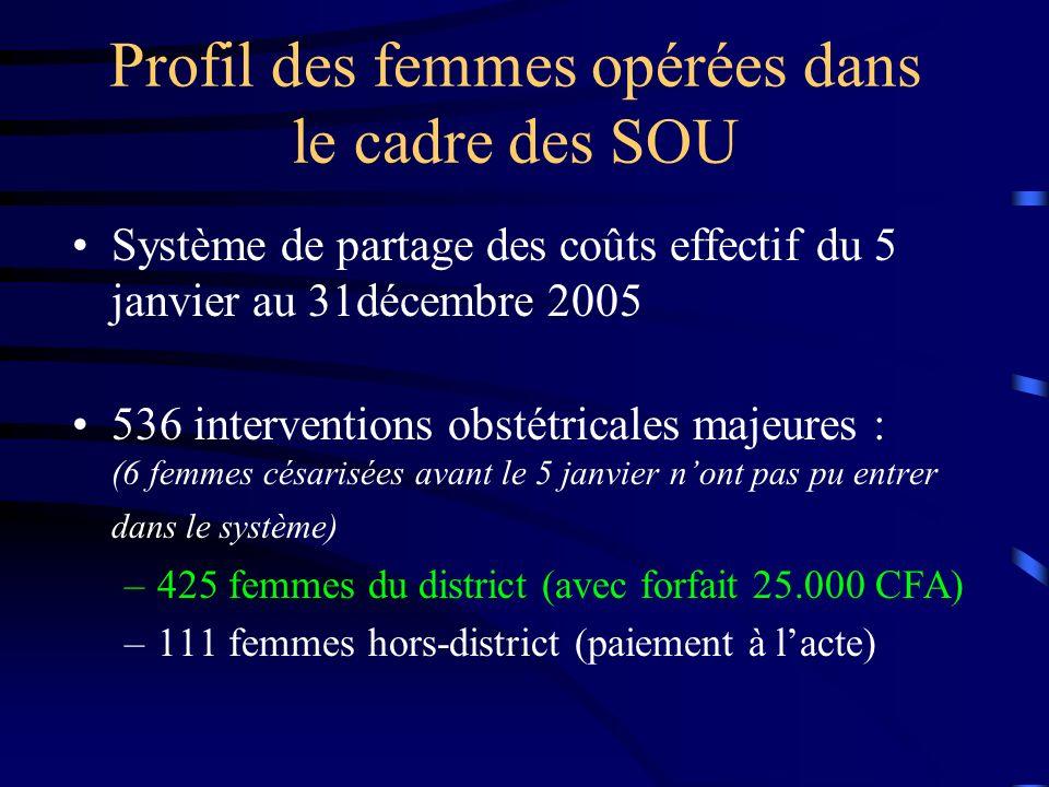Profil des femmes opérées dans le cadre des SOU Système de partage des coûts effectif du 5 janvier au 31décembre 2005 536 interventions obstétricales majeures : (6 femmes césarisées avant le 5 janvier nont pas pu entrer dans le système) –425 femmes du district (avec forfait 25.000 CFA) –111 femmes hors-district (paiement à lacte)