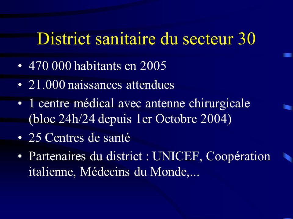 District sanitaire du secteur 30 470 000 habitants en 2005 21.000 naissances attendues 1 centre médical avec antenne chirurgicale (bloc 24h/24 depuis