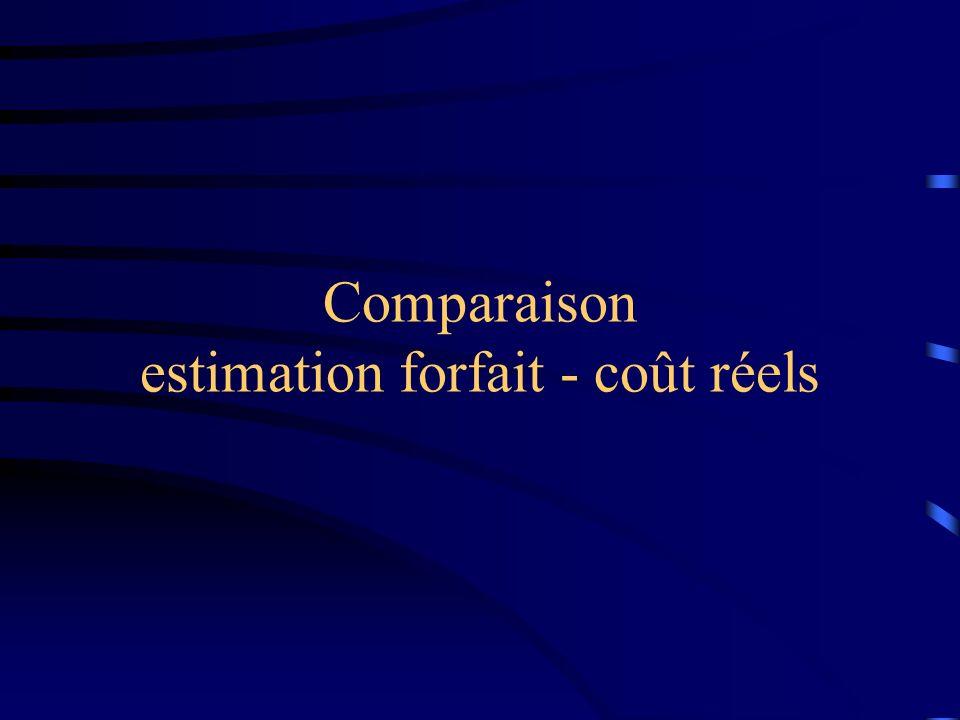 Comparaison estimation forfait - coût réels