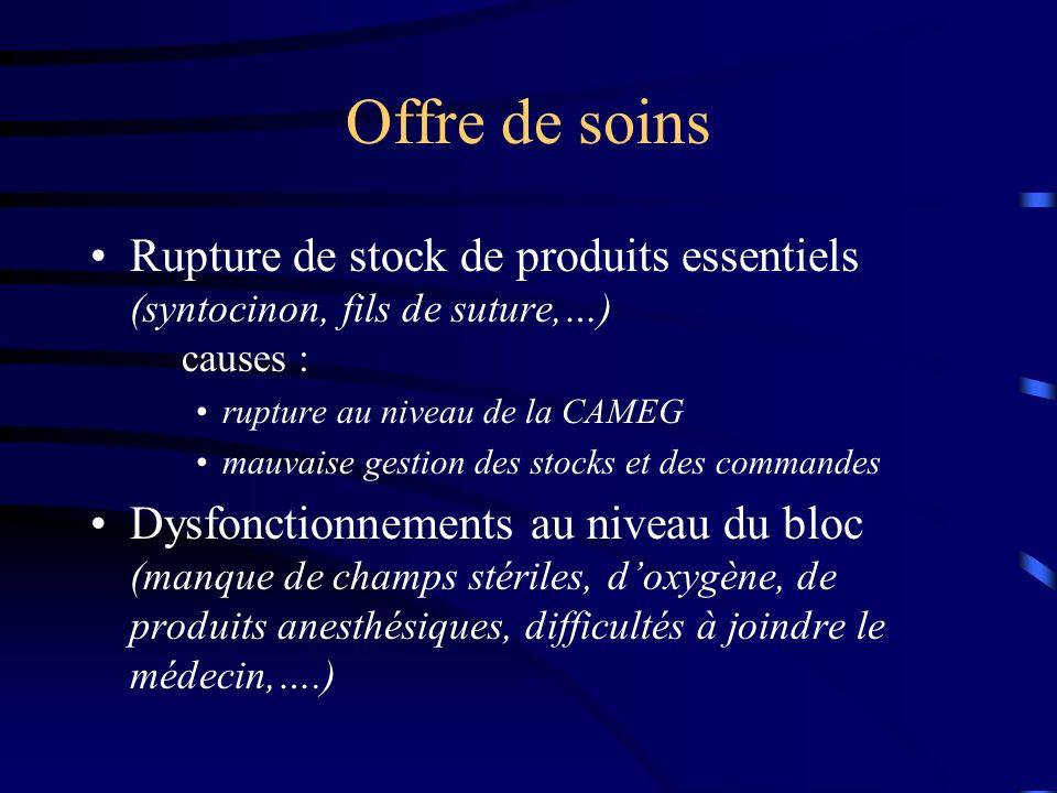 Offre de soins Rupture de stock de produits essentiels (syntocinon, fils de suture,…) causes : rupture au niveau de la CAMEG mauvaise gestion des stoc