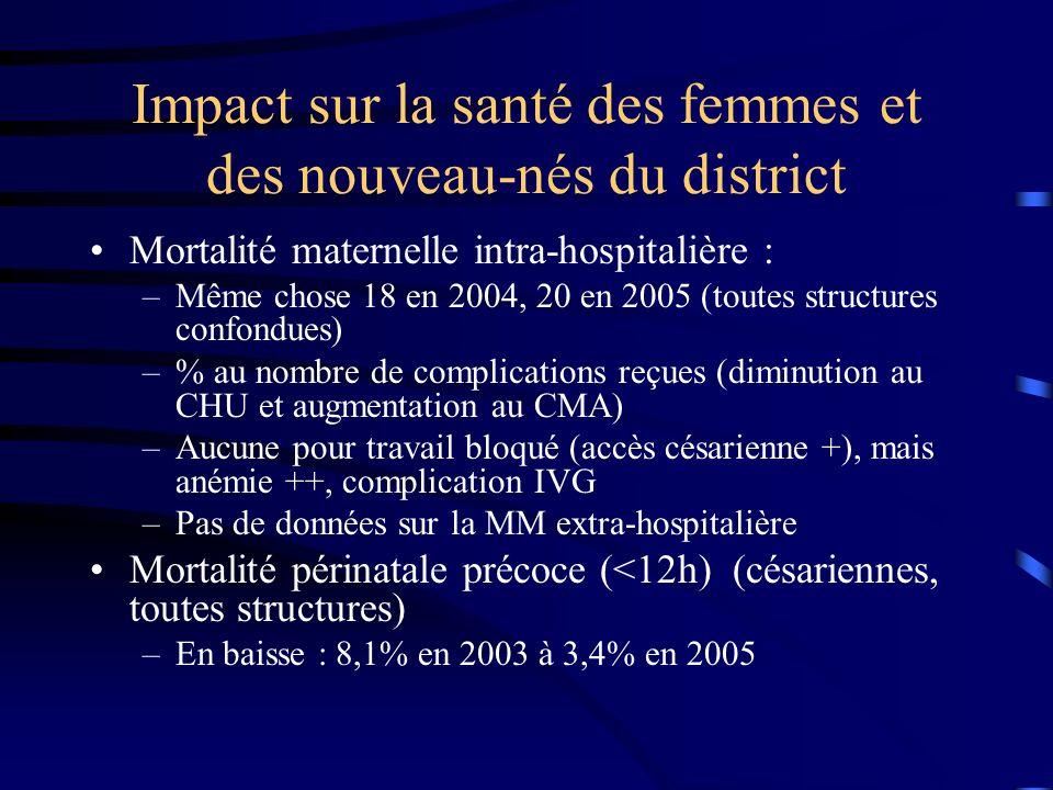 Impact sur la santé des femmes et des nouveau-nés du district Mortalité maternelle intra-hospitalière : –Même chose 18 en 2004, 20 en 2005 (toutes structures confondues) –% au nombre de complications reçues (diminution au CHU et augmentation au CMA) –Aucune pour travail bloqué (accès césarienne +), mais anémie ++, complication IVG –Pas de données sur la MM extra-hospitalière Mortalité périnatale précoce (<12h) (césariennes, toutes structures) –En baisse : 8,1% en 2003 à 3,4% en 2005