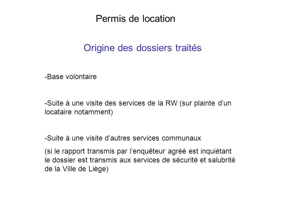 Permis de location Origine des dossiers traités -Base volontaire -Suite à une visite des services de la RW (sur plainte dun locataire notamment) -Suite à une visite dautres services communaux (si le rapport transmis par lenquêteur agréé est inquiétant le dossier est transmis aux services de sécurité et salubrité de la Ville de Liège)