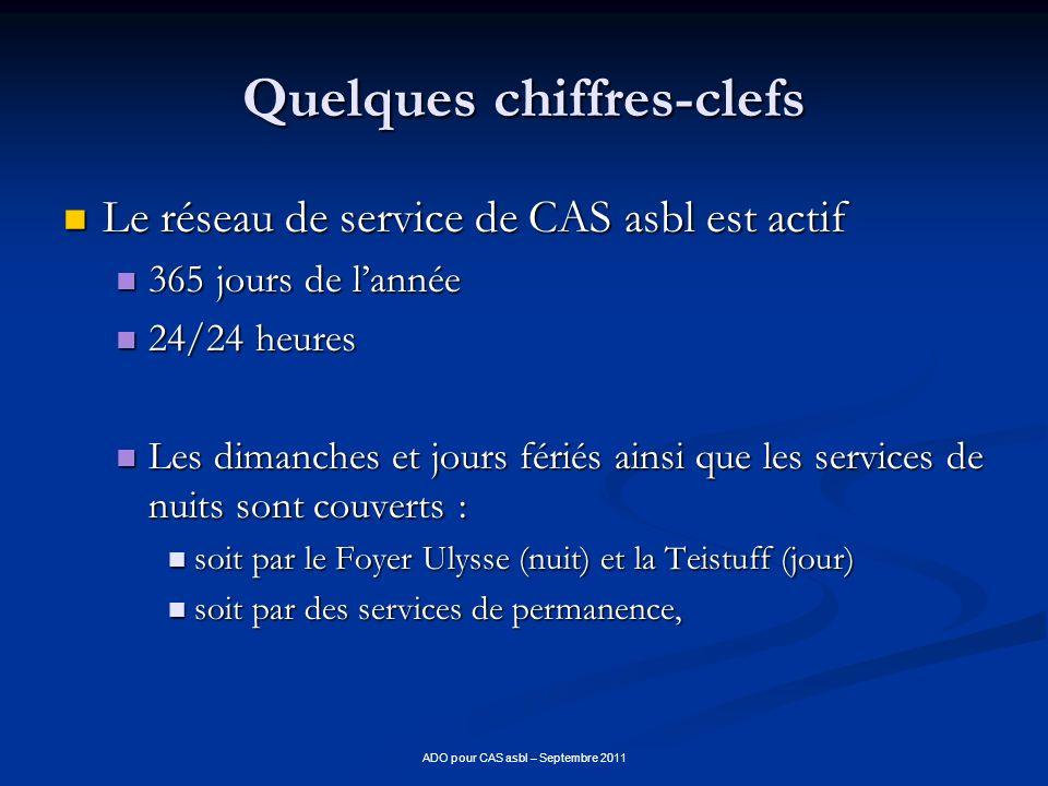 ADO pour CAS asbl – Septembre 2011 Quelques chiffres-clefs Le réseau de service de CAS asbl est actif Le réseau de service de CAS asbl est actif 365 j