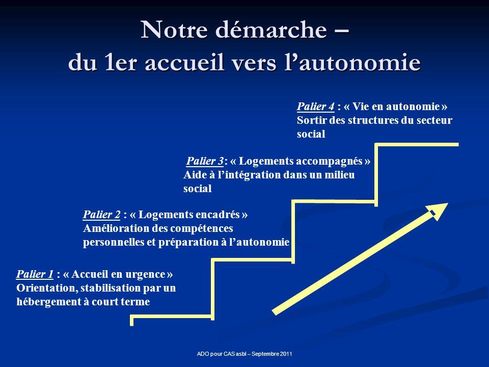 ADO pour CAS asbl – Septembre 2011 Notre démarche – du 1er accueil vers lautonomie Palier 1 : « Accueil en urgence » Orientation, stabilisation par un